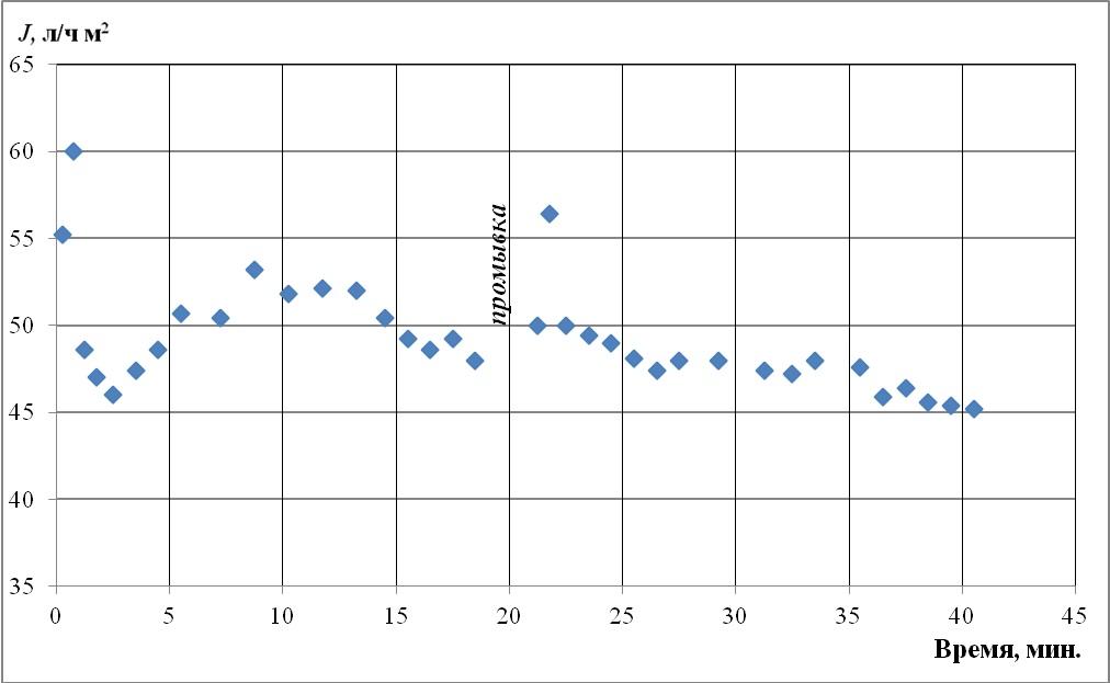 Рис.2. График циклической работы мембранного модуля