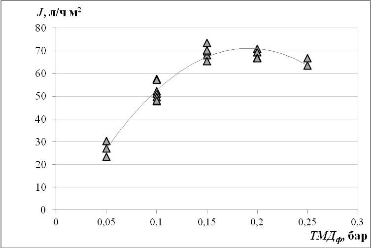 Рис. 3. График зависимости удельного потока фильтрата от трансмембранного давления фильтрования.