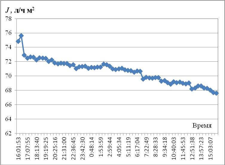 Рис. 4. График изменение потока фильтрата.