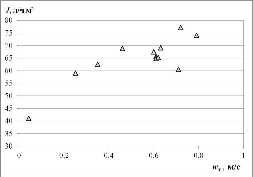 Рис. 5. График зависимости удельного потока фильтрата от скорости тангенциального потока.