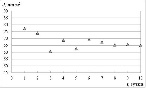 Рис. 6. График работы мембранного модуля.