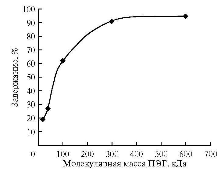 Рис. 2. График влияния молекулярной массы ПЭГ на его задержание мембраной.