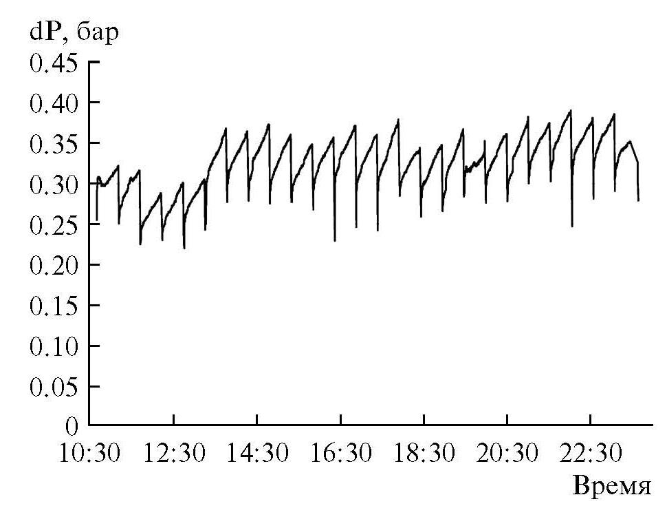 Рис. 4. График трансмембранного давление.