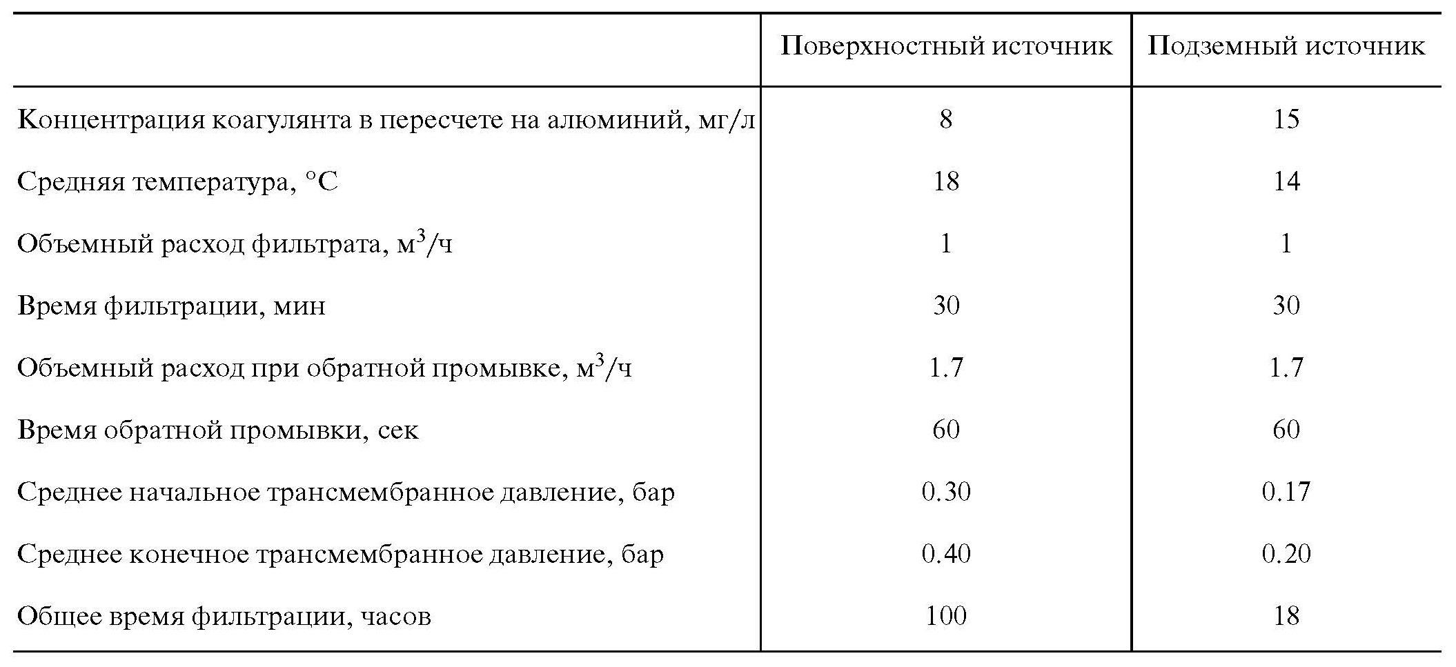 Таблица 1. Параметры ультрафильтрации природной воды