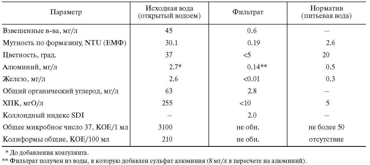 Таблица 2. Параметры качества исходной воды и фильтрата (Московская обл.)