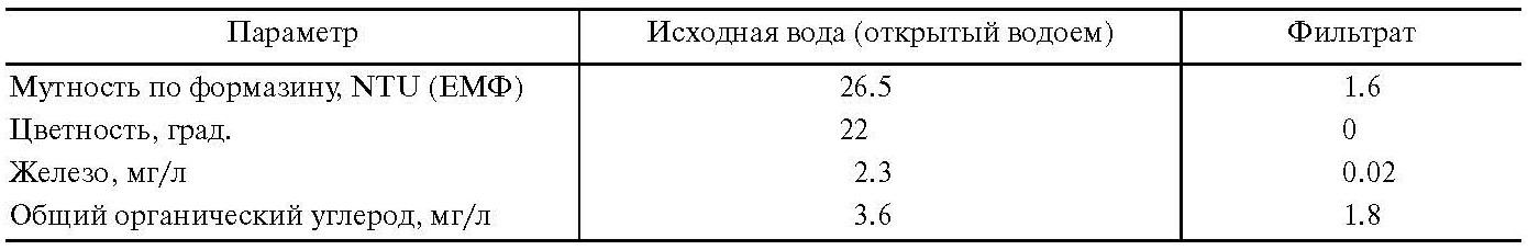 Таблица 3. Параметры качества исходной воды и фильтрата (р. Сонг Ко Чиен, Вьетнам)