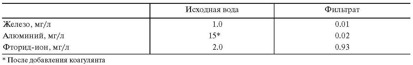 Таблица 4. Очистка артезианской воды от железа и фторид-ионов