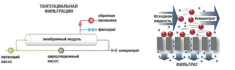 Микрофильтрация